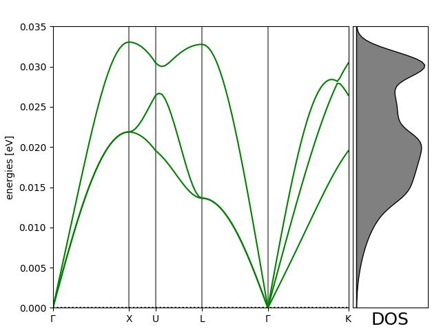 Phonon calculations — ASE documentation