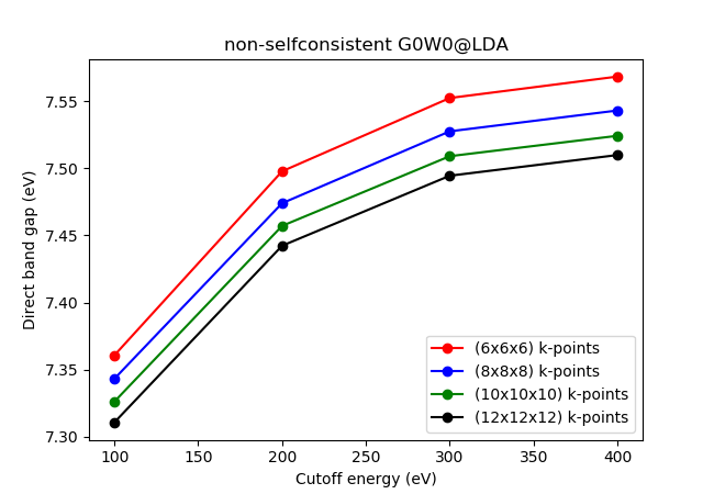 Quasi-particle spectrum in the GW approximation: tutorial — GPAW
