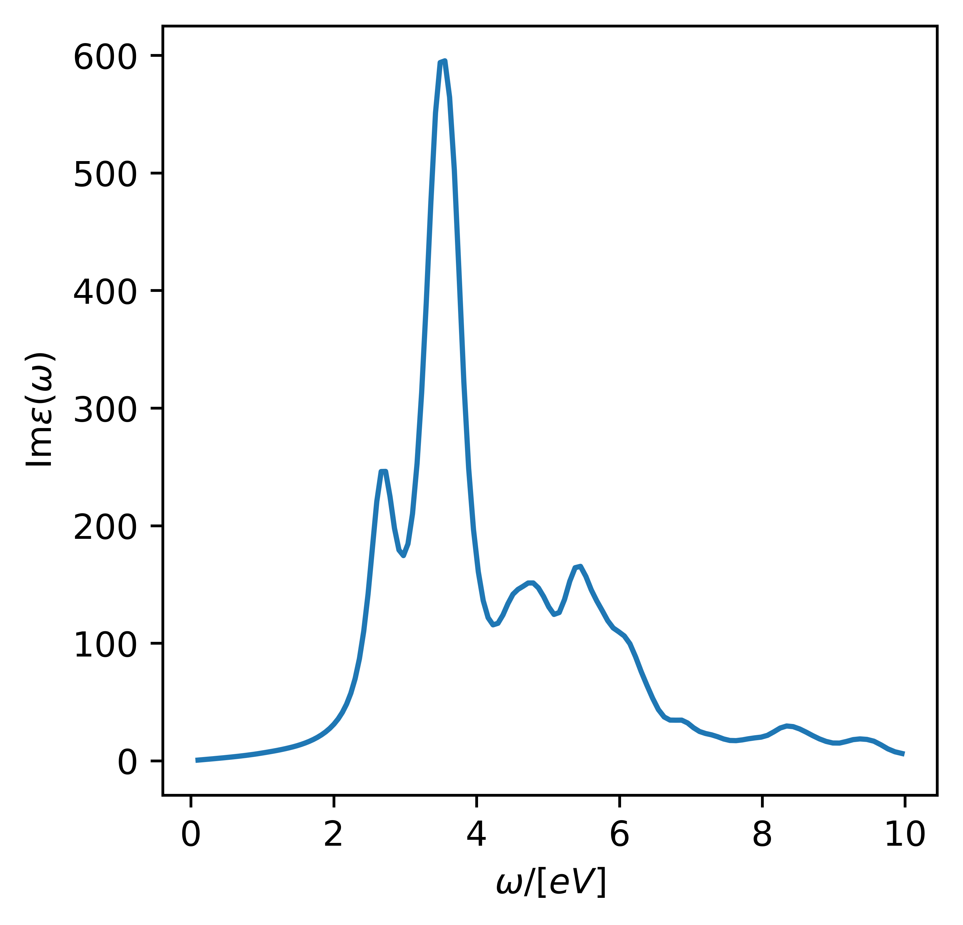 Linear dielectric response of an extended system — GPAW